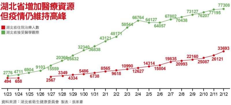 湖北省增加醫療資源,但疫情仍維持高峰