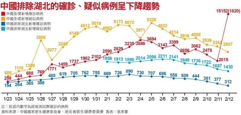 中國排除湖北的確診、疑似病例呈下降趨勢
