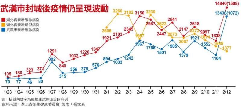 武漢市封城後疫情仍呈現波動
