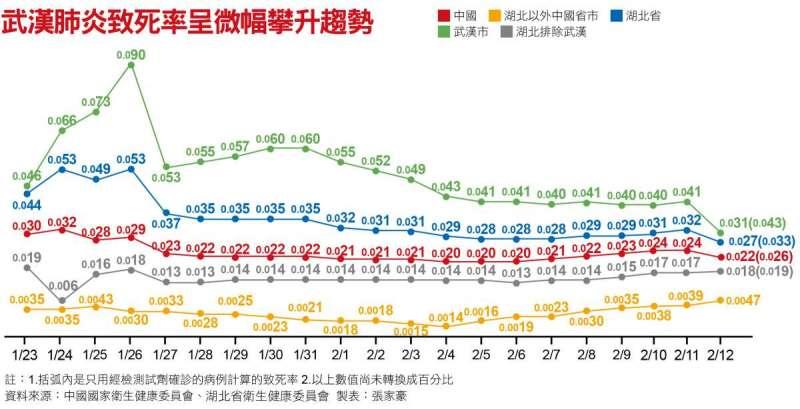 武漢肺炎致死率呈微幅攀升趨勢