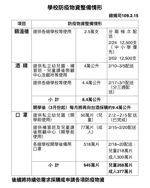 20200215-各級學校防疫物資整備情形。(教育部提供)