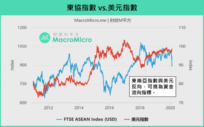 東協指數vs. 美元指數