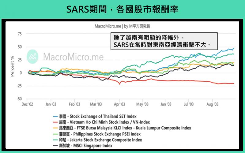 SARS期間各國股市報酬率