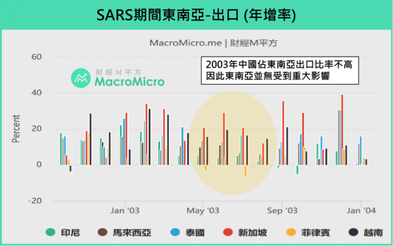 SARS期間東南亞出口年增率