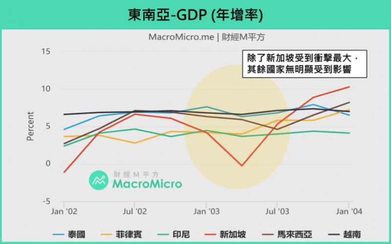 東南亞GDP年增率