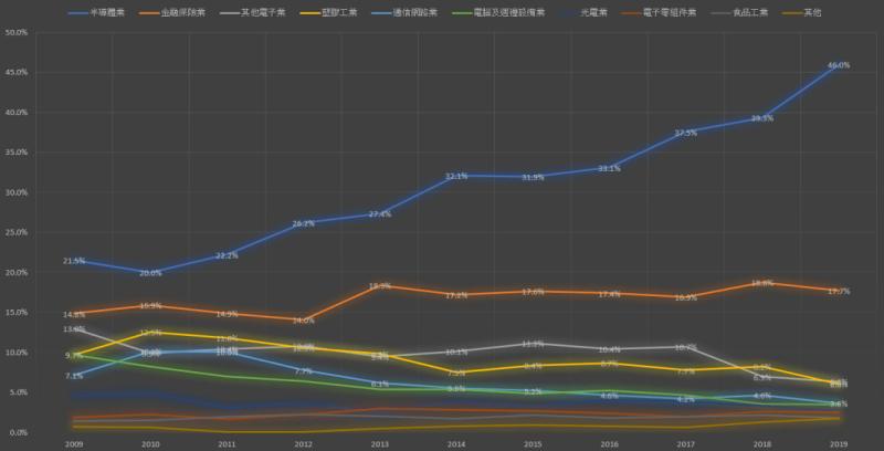 0050ETF產業趨勢