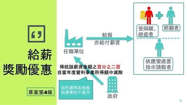 20200220-行政院20日通過「嚴重特殊傳染性肺炎防治及紓困振興特別條例」草案,圖為給薪獎勵優惠。(取自行政院網站)