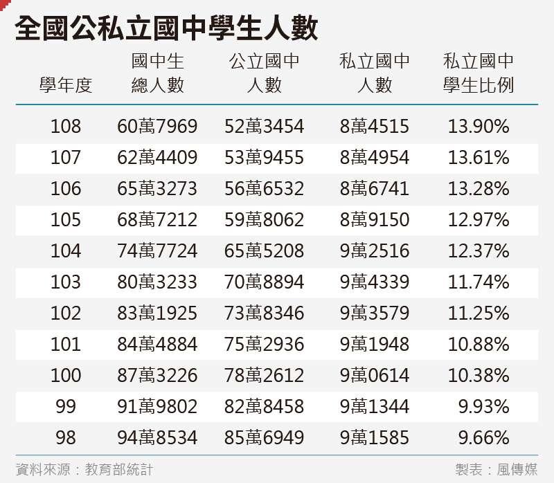 20200221-SMG0035-吳尚軒_01全國公私立國中學生人數