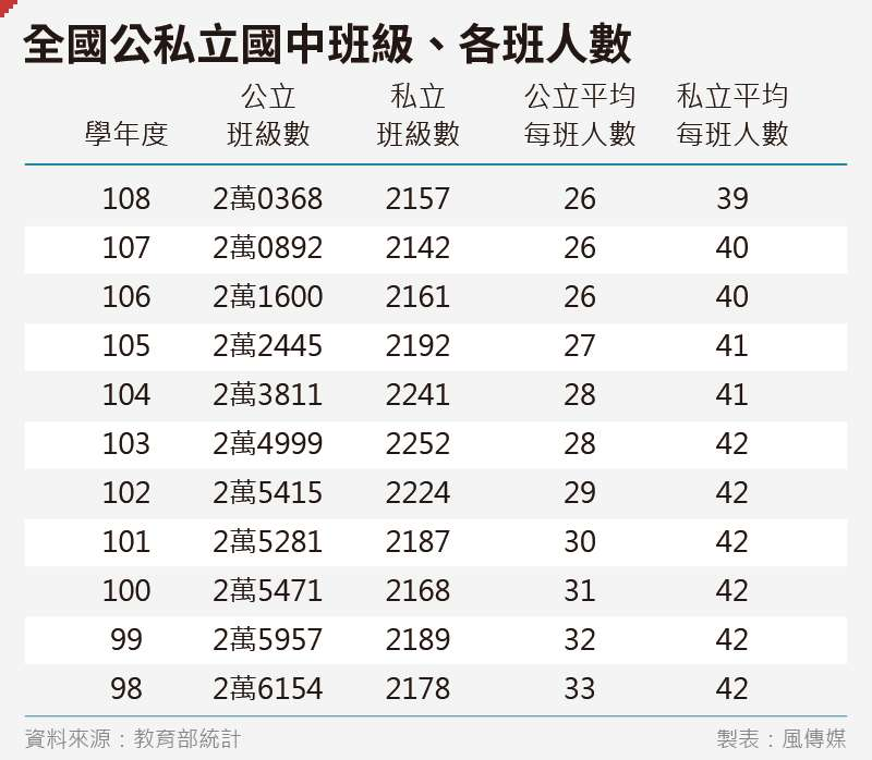20200221-SMG0035-吳尚軒_02全國公私立國中班級、各班人數