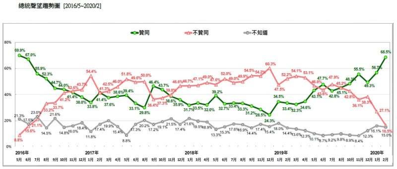 20200223-總統聲望趨勢圖 (2016.05~2020.02)(台灣民意基金會提供)