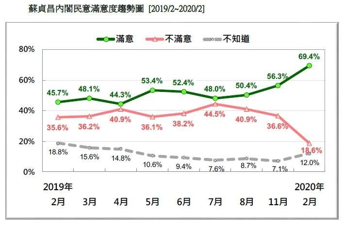 20200223-蘇貞昌內閣民意滿意度趨勢圖(2019.02~2020.02)(台灣民意基金會提供)
