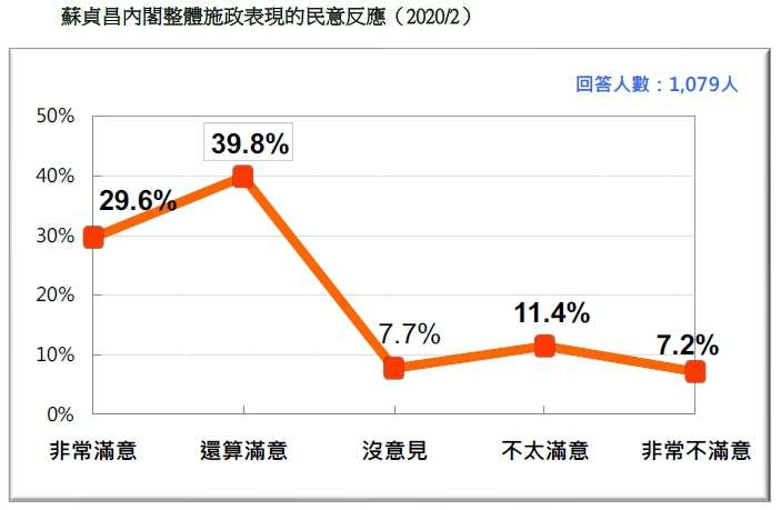 20200223-蘇貞昌內閣整體施政表現的民意反應(2020.02)(台灣民意基金會提供)
