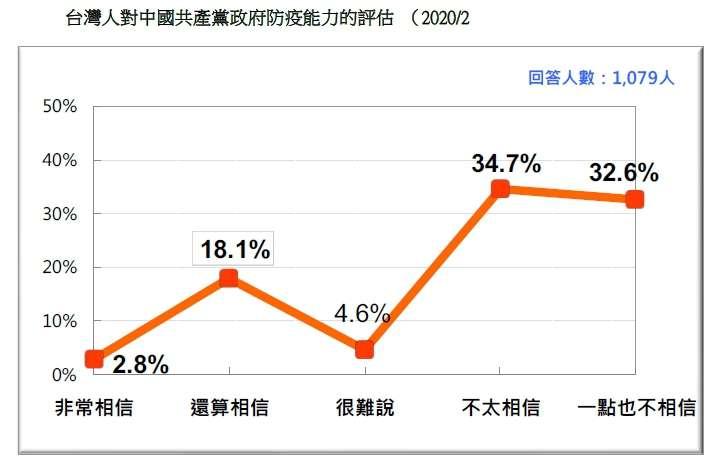 20200223-台灣人對中國共產黨政府防疫能力的評估 (2020.02) (台灣民意基金會提供)