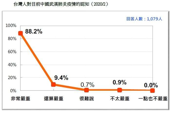20200223-台灣人對目前中國武漢肺炎疫情的認知(2020.02)(台灣民意基金會提供)
