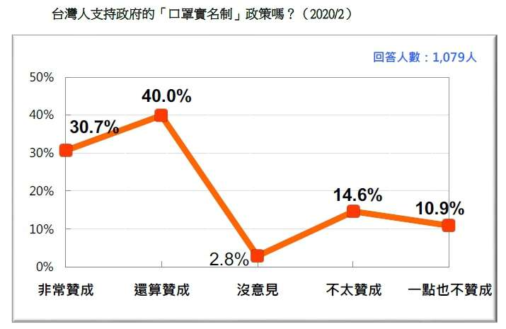 20200223-台灣人支持政府的「口罩實名制」政策嗎?(2020.02)(台灣民意基金會民調)