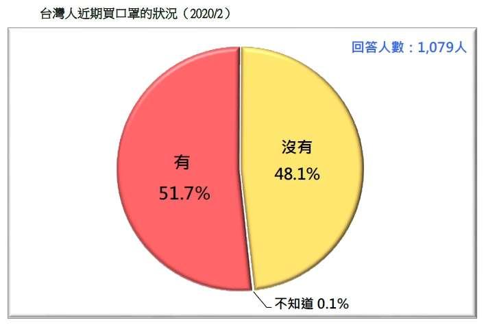 20200223-台灣人近期買口罩的狀況(2020.02)(台灣民意基金會民調)