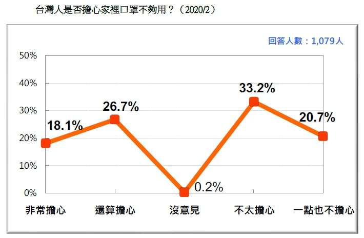 20200223-台灣人是否擔心家裡口罩不夠用?(2020.02)(台灣民意基金會民調)