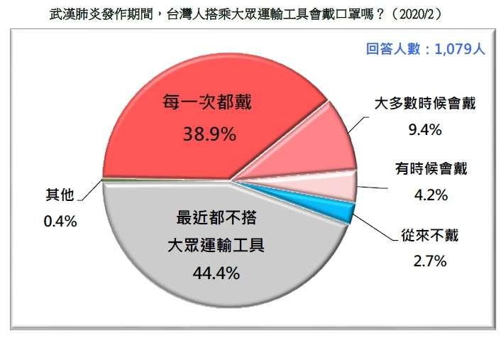 20200223-武漢肺炎發作期間,台灣人搭乘大眾運輸工具會戴口罩嗎?(2020.02)(台灣民意基金會民調)