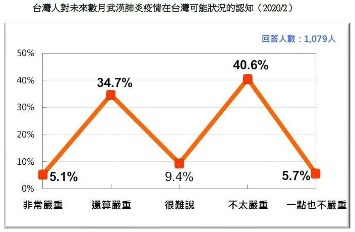 20200223-台灣人對未來數月武漢肺炎疫情在台灣可能狀況的認知(2020.02)(台灣民意基金會提供)