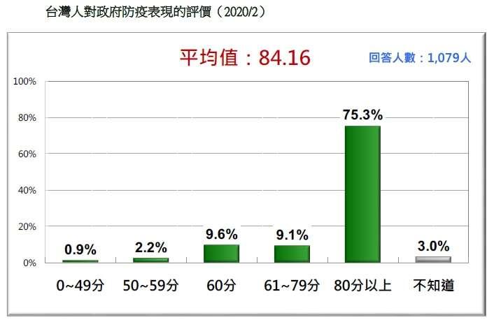 20200223-台灣人對政府防疫表現的評價(2020.02)(台灣民意基金會提供)