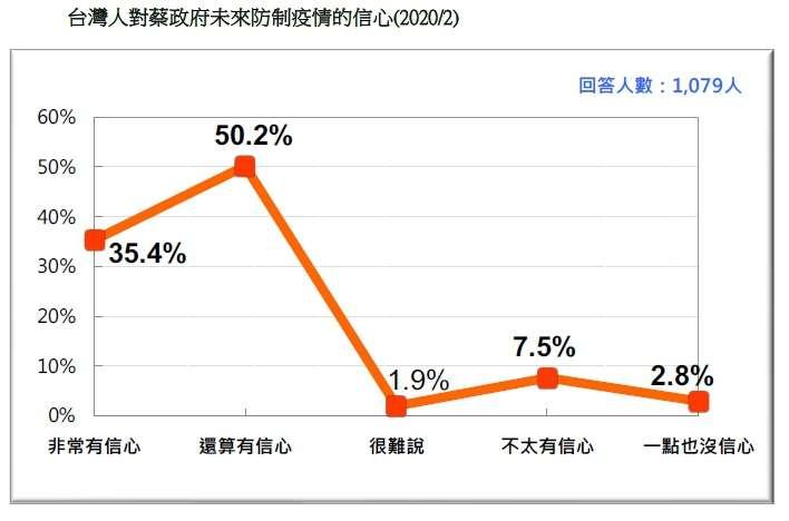 20200223-台灣人對蔡政府未來防制疫情的信心(2020.02)(台灣民意基金會提供)