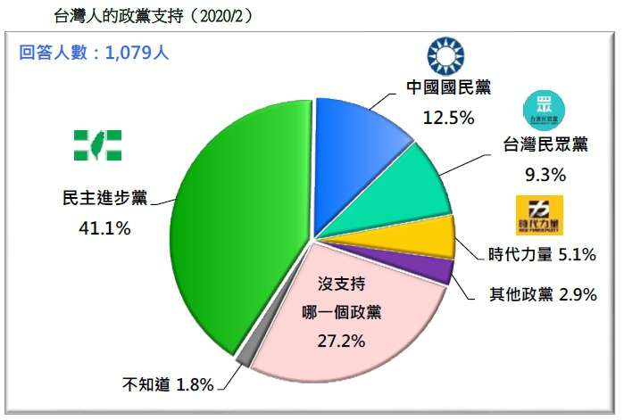 20200223-台灣人的政黨支持(2020.02)(台灣民意基金會提供)