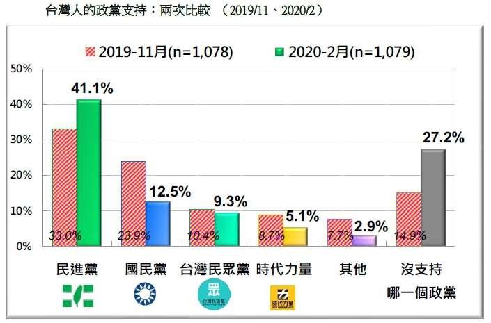 20200223-台灣人的政黨支持:兩次比較 (2019.11、2020.02)(台灣民意基金會提供)