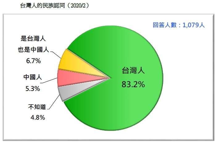 20200223-台灣人的民族認同(2020.02)(台灣民意基金會提供)