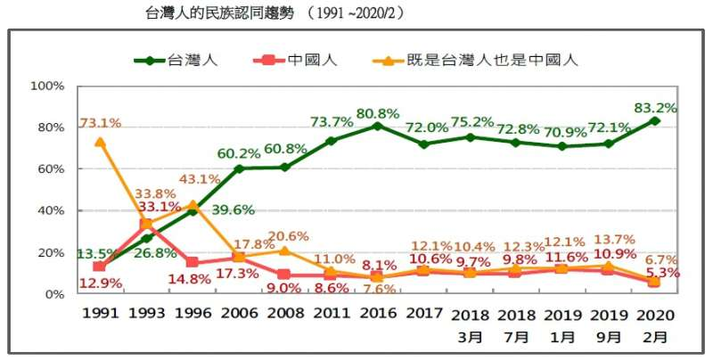 20200223-台灣人的民族認同趨勢 (1991 ~2020.02)(台灣民意基金會提供)