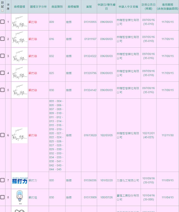 蘇打綠商標已於2007年被林暐哲音樂社有限公司註冊,2013年更一舉註冊36個領域。(圖/取自智慧財產局網站)