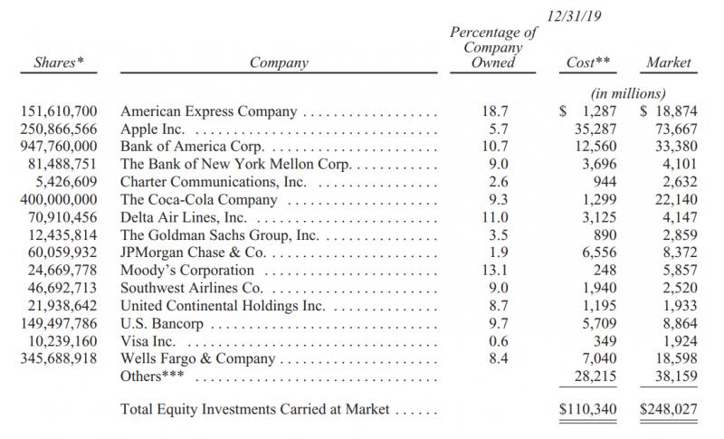 圖為知名上市公司流通股數、成本、市價對照表。(圖/ JC 趨勢財經觀點)