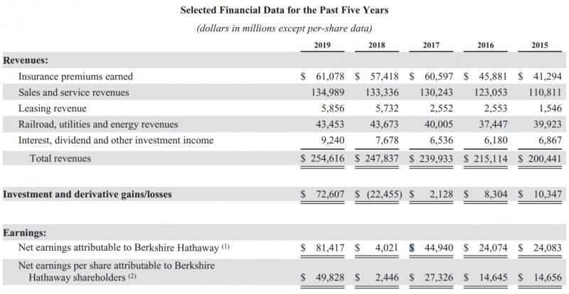圖為波克夏歷年股權收益表現。(圖/ JC 趨勢財經觀點)