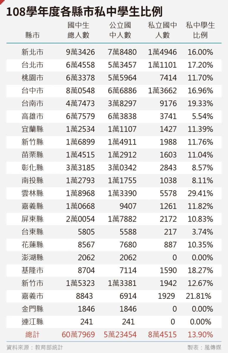20200221-SMG0035-吳尚軒_03108學年度各縣市私中學生比例