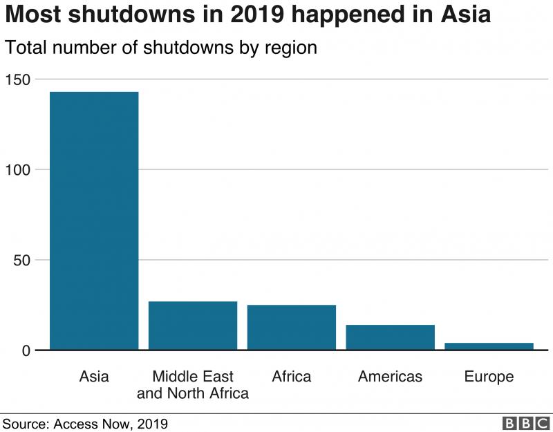 b02統計顯示,2019年,斷網事件發生最多的是亞洲。.png