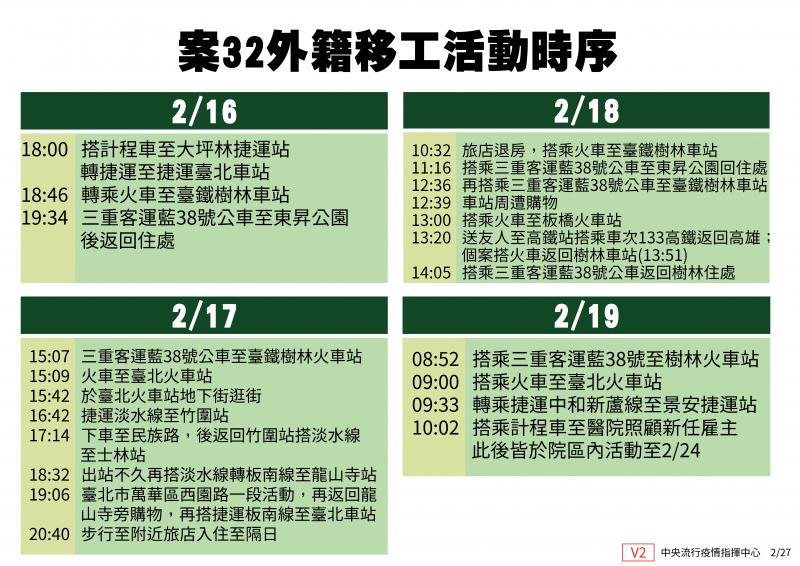20200227-中央流行疫情指揮中心公布武漢肺炎第32例確診案的活動史,該個案16日至24日間曾多次搭乘公車、捷運等大眾交通運輸。(中央流行疫情指揮中心提供)