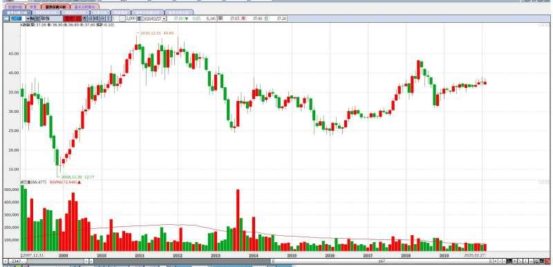 聯強還原月線表現平平,報酬落後大盤(圖片來源:永豐金證券e-leader)