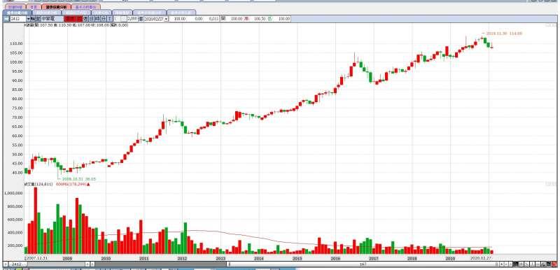 中華電還原月線雖打敗大盤,但近年股東權益報酬率節節衰退,5G高額標金會否侵蝕獲利,成為下個焦點(圖片來源:永豐金證券e-leader)