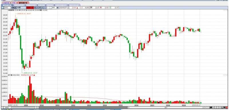 中鋼還原月線顯示,股價似乎碰到「無形天花板」,難以突破(圖片來源:永豐金證券e-leader)