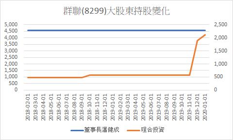 持股變化數據顯示,群聯董事長潘健成透過投資公司大幅加碼自家股票。(圖片來源:股狗網)