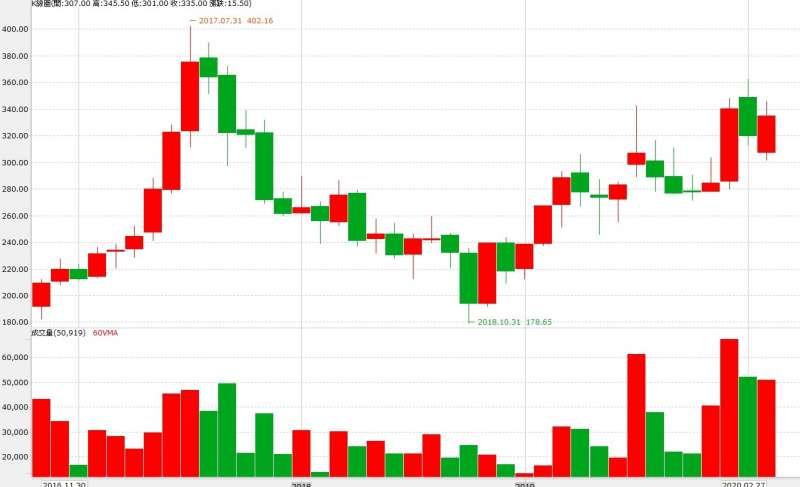 8299群聯股價12月明顯走強,恰巧與大股東加碼時機若合符節。(圖片來源:永豐金證券e-leader)