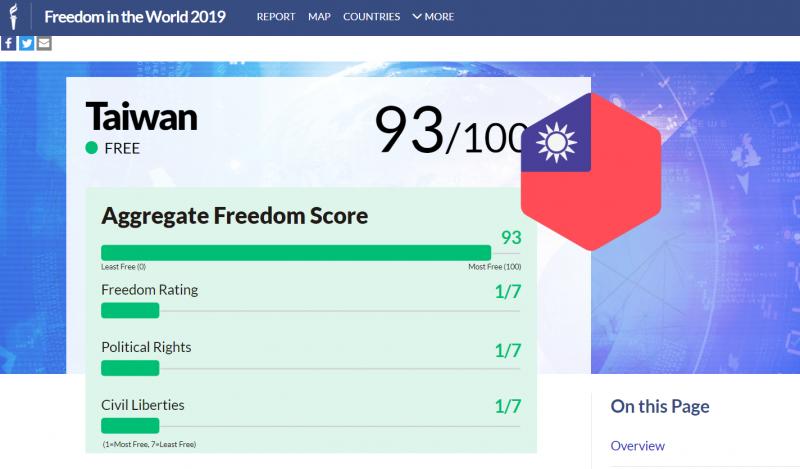 20200228-根據自由之家(Freedom House)公布的「2019年世界各國自由度報告」,台灣在滿分100分中取得93分,列世界第25名,亞洲排名第2。(取自自由之家網站)