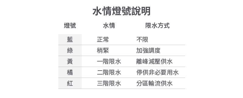 20200302-SMG0034-E02_a_水情燈號說明