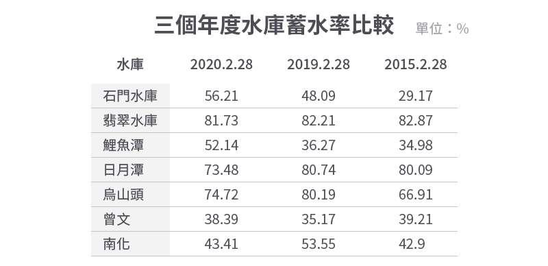 20200302-SMG0034-E02_b_三個年度水庫蓄水率比較