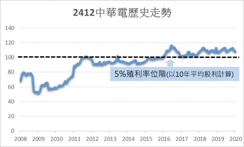 中華電歷史走勢。圖/方格子 Vocus