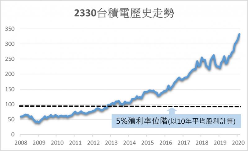 自2012年以後,要在 5%股利殖利率下方持有台積電的機率應該接近零了。圖/方格子 Vocus