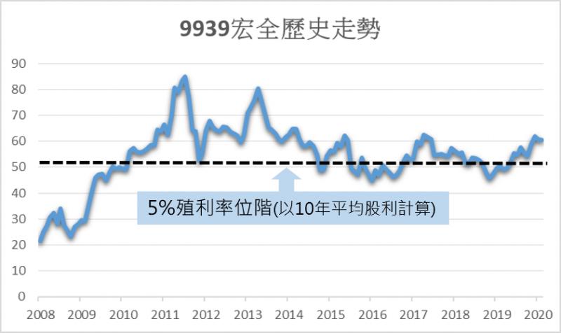 自2010年以來,宏全股價低於 5%殖利率位階線的機會不多。圖/方格子 Vocus
