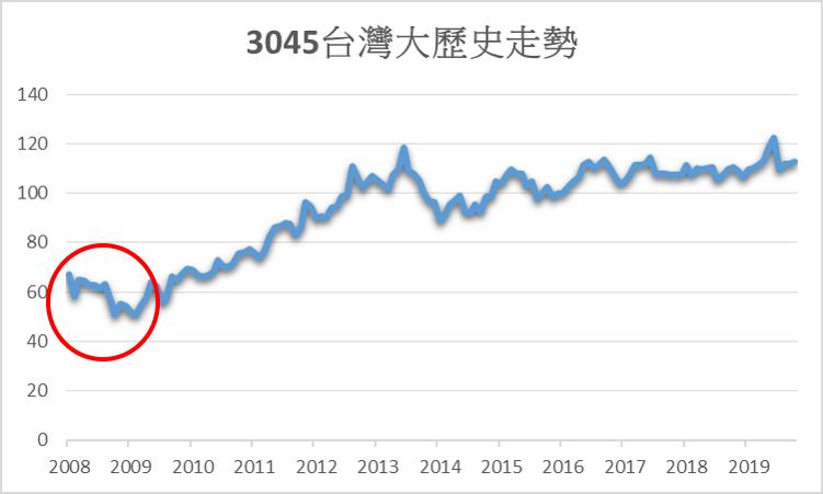 台灣大在海嘯期間,從65元跌到50元附近,跌幅2成3,相對抗跌。圖/方格子 Vocus