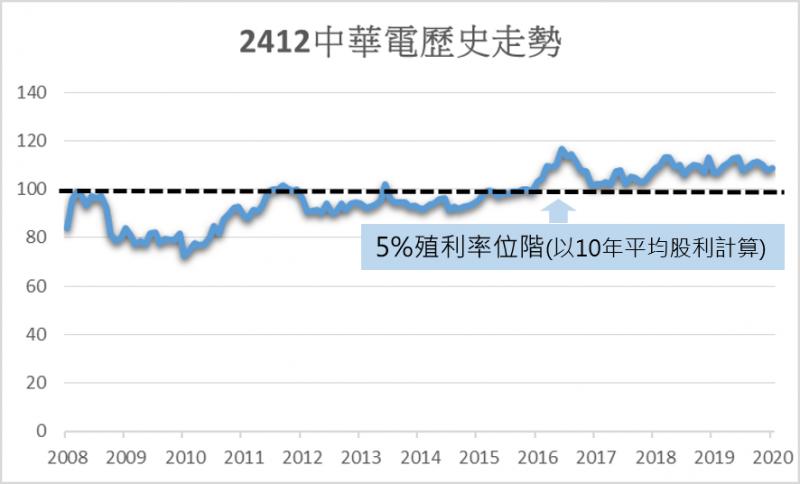 要在 5%股利殖利率下方持有中華電的機率比台積電高,但機會也不多。圖/方格子 Vocus
