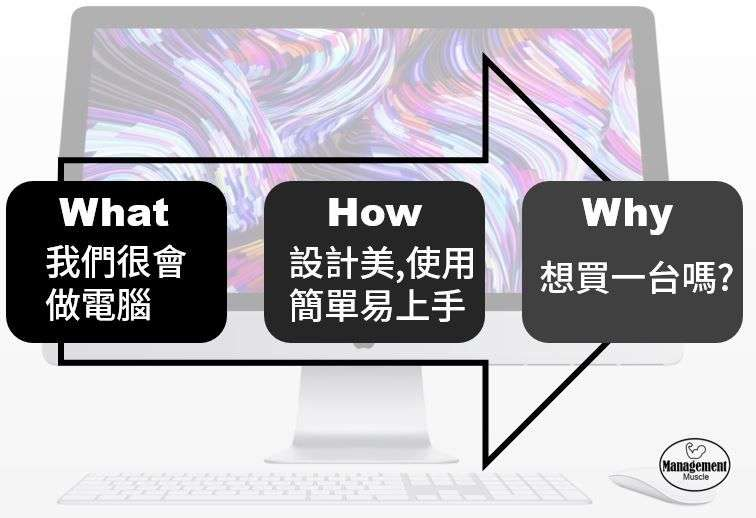 03What-How-Why。(圖/方格子)