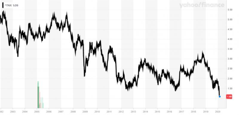 美國10年期公債殖利率節節下挫,避險情緒升溫(圖片來源:Yahoo Finance)